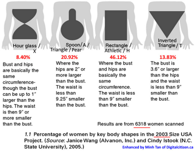 Women's Body Types
