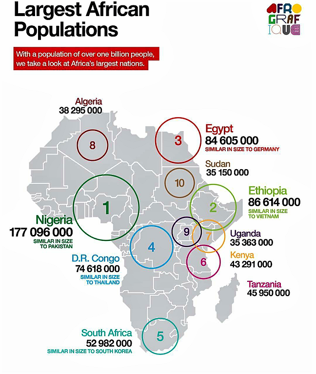 Largest African Populations Estimated Over A Billion?