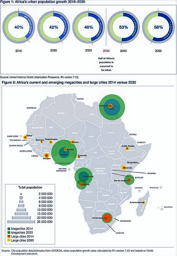 Africa's Urban Cities & Population Growth